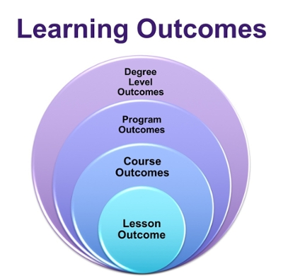 Nested Learning Outcomes