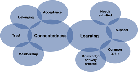 This image demonstrates the interrelationship of Connectedness and Learning. Acceptance, belonging, trust and membership contribute to the Connectedness factor, while needs satisfied, support, common goals, and knowledge actively created, contribute to the Learning factor. Adapted from Rovai (2002).